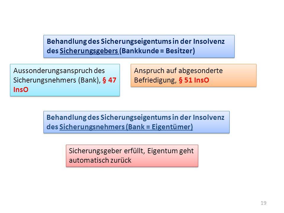 Behandlung des Sicherungseigentums in der Insolvenz des Sicherungsgebers (Bankkunde = Besitzer)