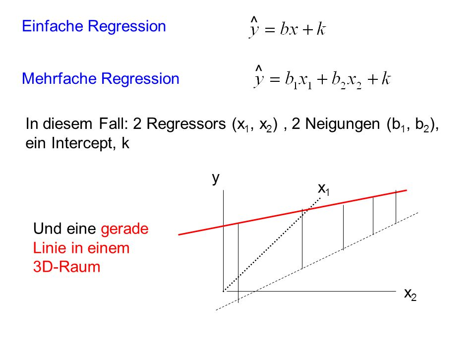 ^ Einfache Regression. ^ Mehrfache Regression. In diesem Fall: 2 Regressors (x1, x2) , 2 Neigungen (b1, b2), ein Intercept, k.