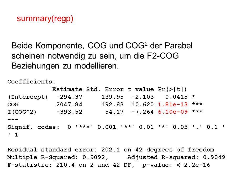 summary(regp) Beide Komponente, COG und COG2 der Parabel scheinen notwendig zu sein, um die F2-COG Beziehungen zu modellieren.