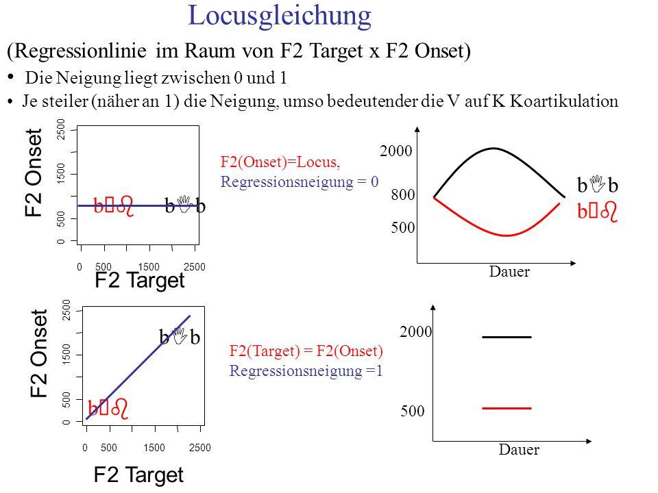 Locusgleichung (Regressionlinie im Raum von F2 Target x F2 Onset)