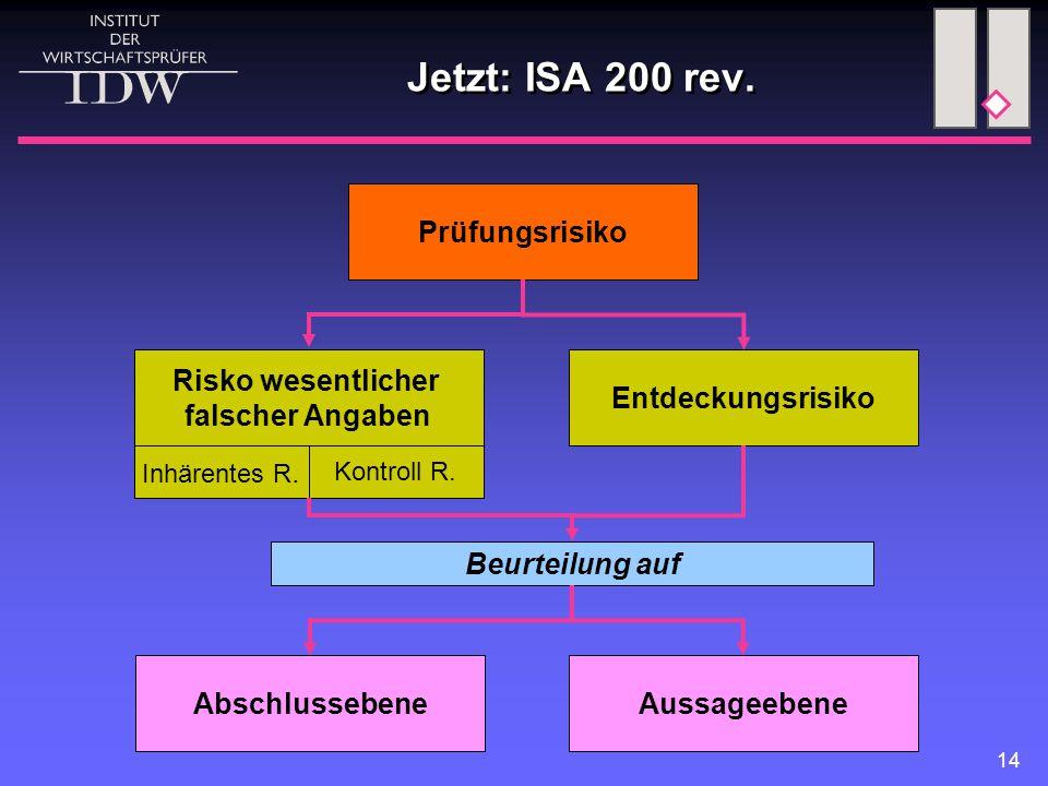 Jetzt: ISA 200 rev. Prüfungsrisiko Risko wesentlicher falscher Angaben