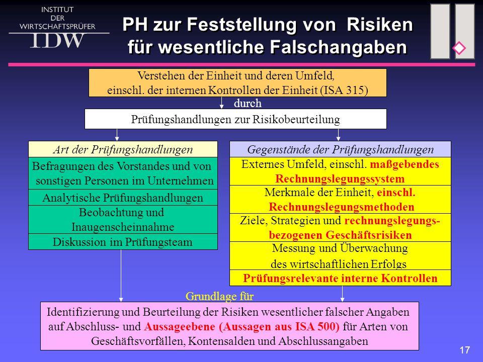 PH zur Feststellung von Risiken für wesentliche Falschangaben