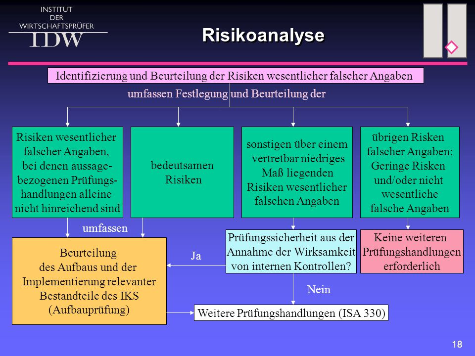 Risikoanalyse Identifizierung und Beurteilung der Risiken wesentlicher falscher Angaben. umfassen Festlegung und Beurteilung der.