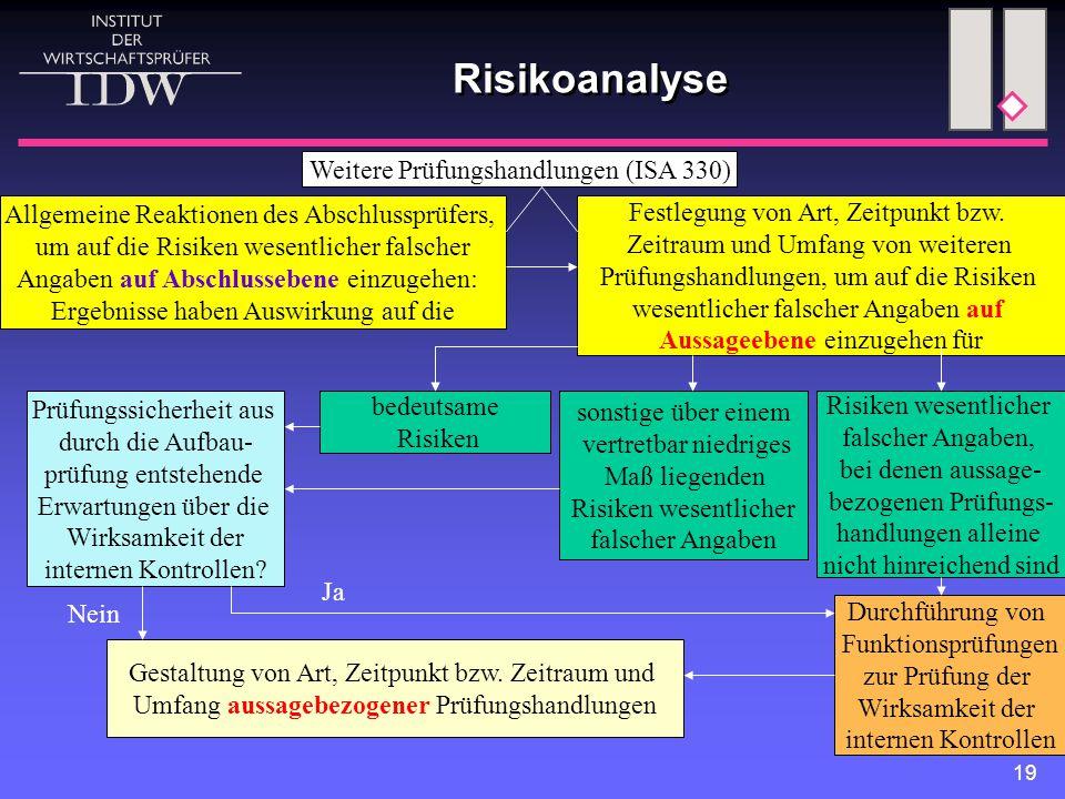 Risikoanalyse Weitere Prüfungshandlungen (ISA 330)