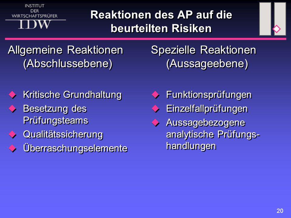 Reaktionen des AP auf die beurteilten Risiken