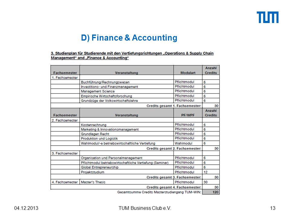D) Finance & Accounting