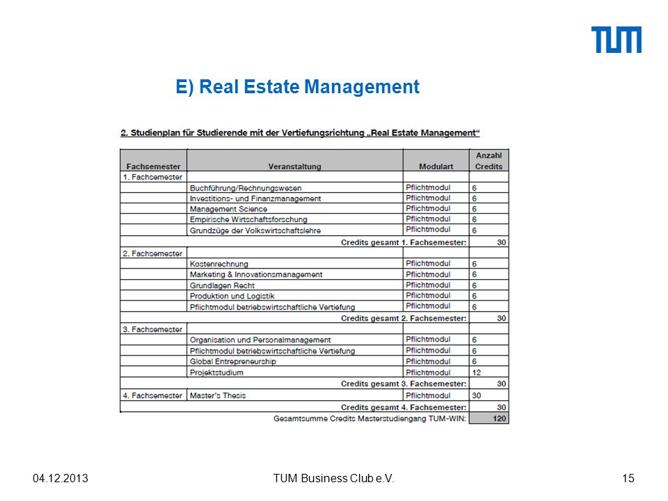 E) Real Estate Management
