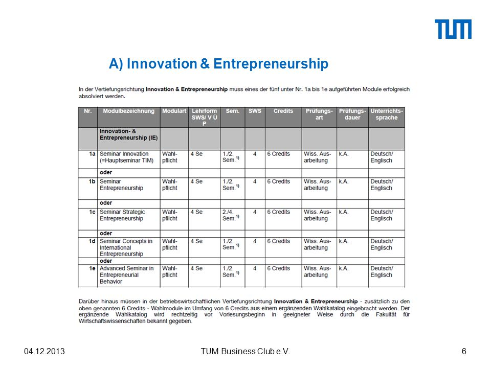 A) Innovation & Entrepreneurship
