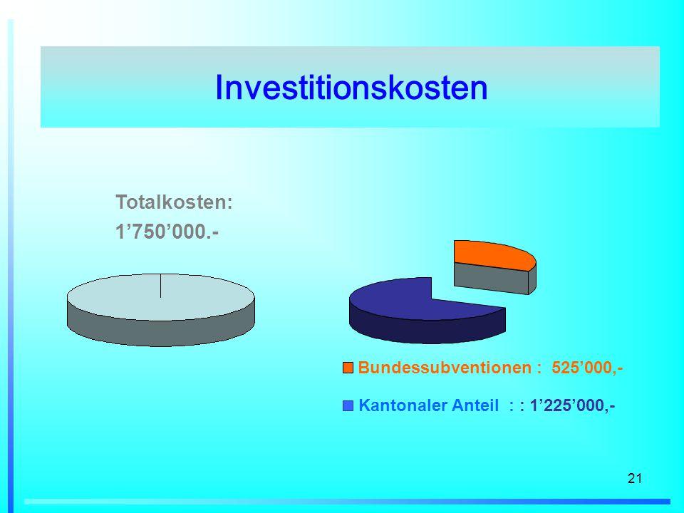 Investitionskosten 1'750'000.- Totalkosten: