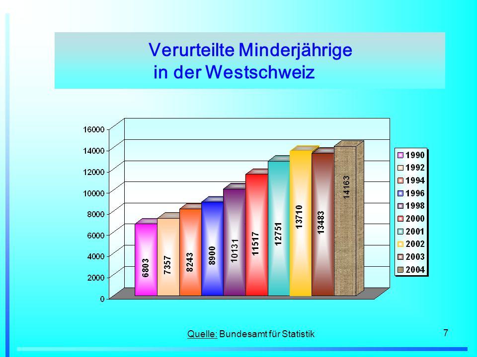 Verurteilte Minderjährige in der Westschweiz