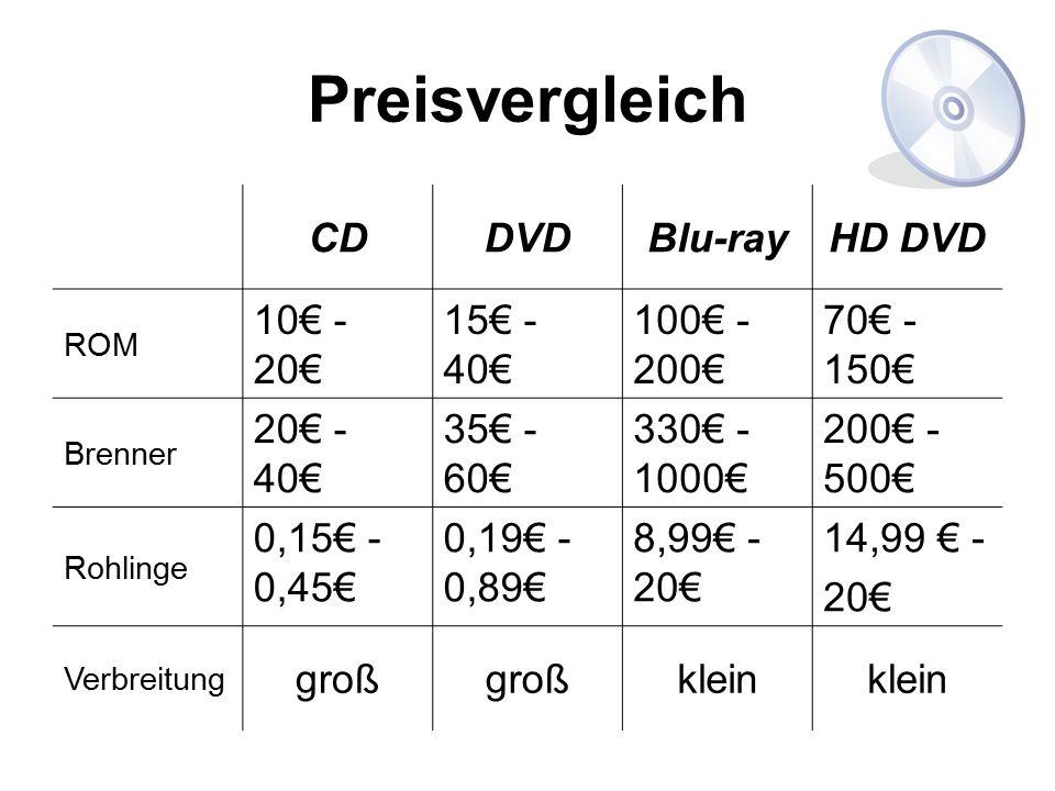 Preisvergleich CD DVD Blu-ray HD DVD 10€ - 20€ 15€ - 40€ 100€ -200€