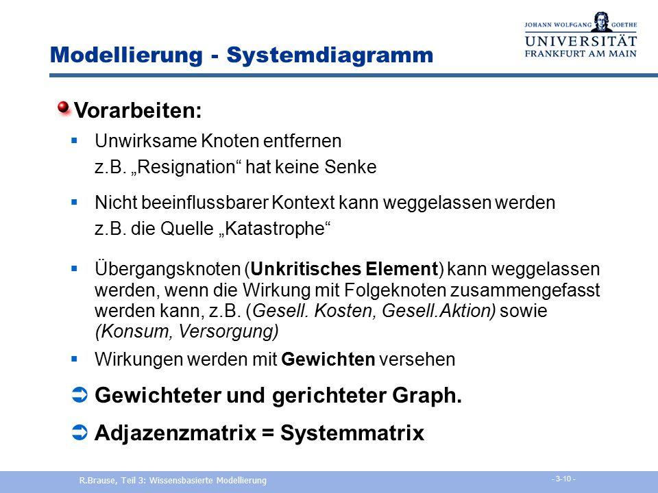 Modellierung - Systemdiagramm
