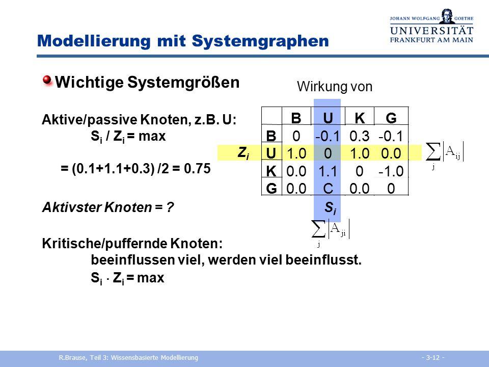 Modellierung mit Systemgraphen