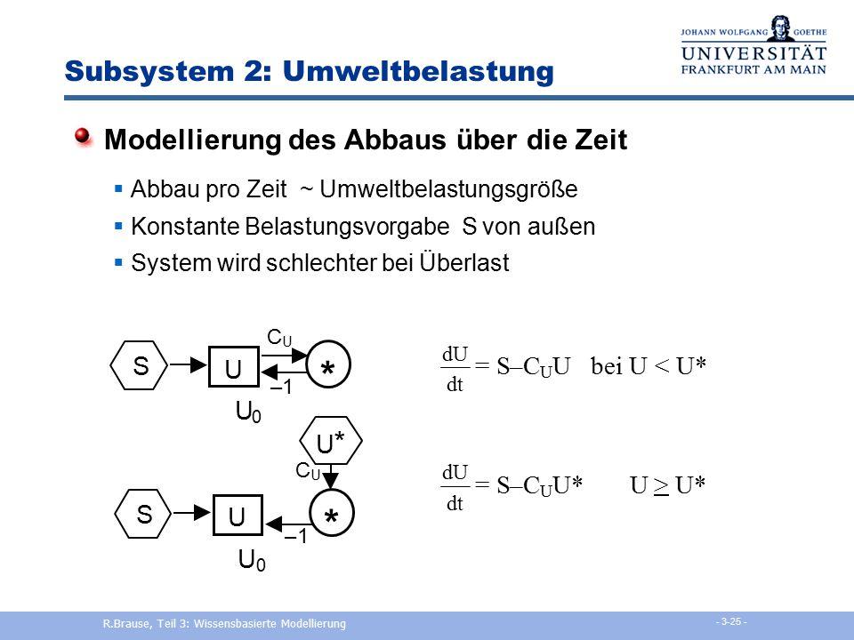 Subsystem 2: Umweltbelastung