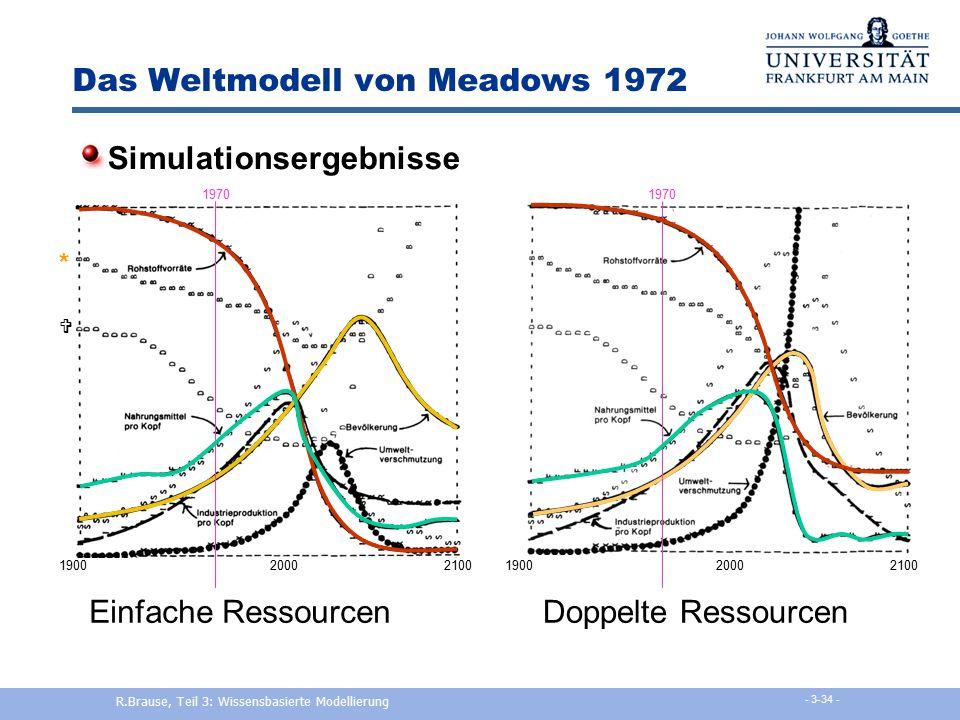 Das Weltmodell von Meadows 1972