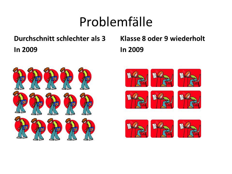 Problemfälle Durchschnitt schlechter als 3 In 2009