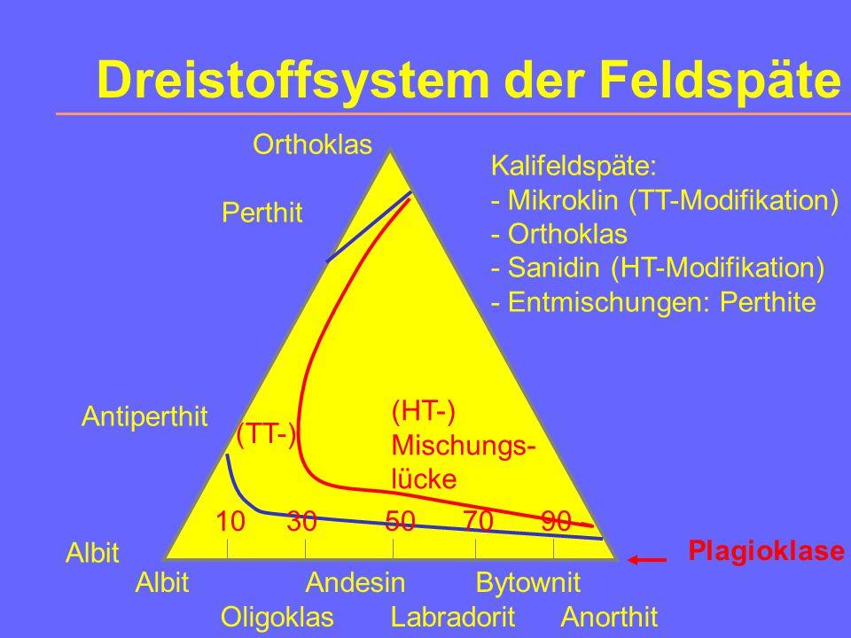 Dreistoffsystem der Feldspäte