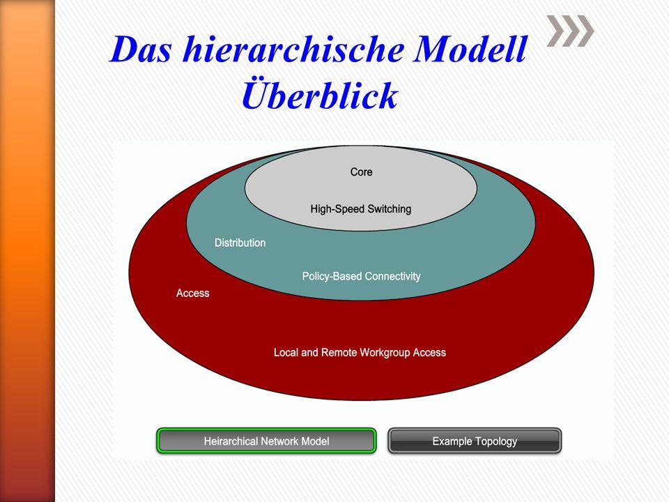 Das hierarchische Modell Überblick