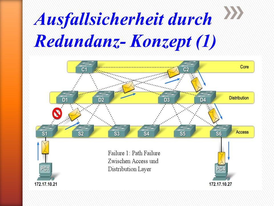 Ausfallsicherheit durch Redundanz- Konzept (1)