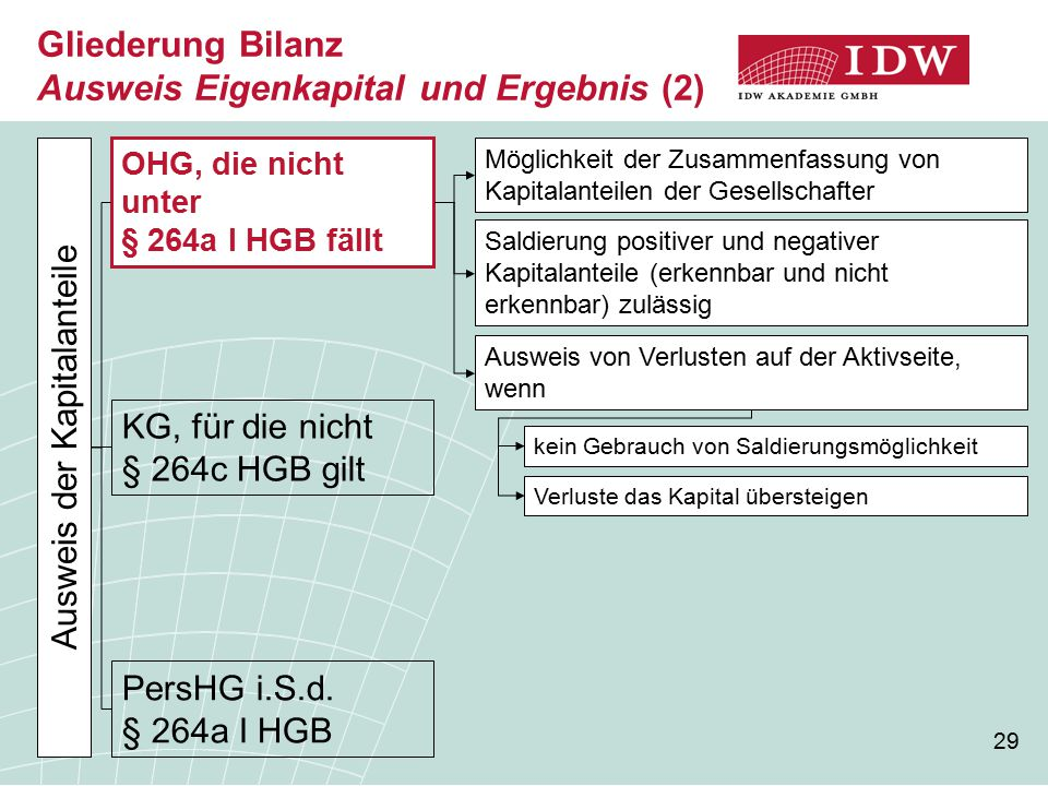 Gliederung Bilanz Ausweis Eigenkapital und Ergebnis (2)