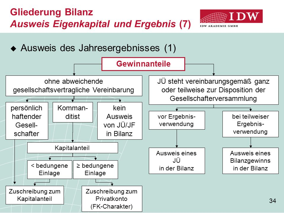 Gliederung Bilanz Ausweis Eigenkapital und Ergebnis (7)