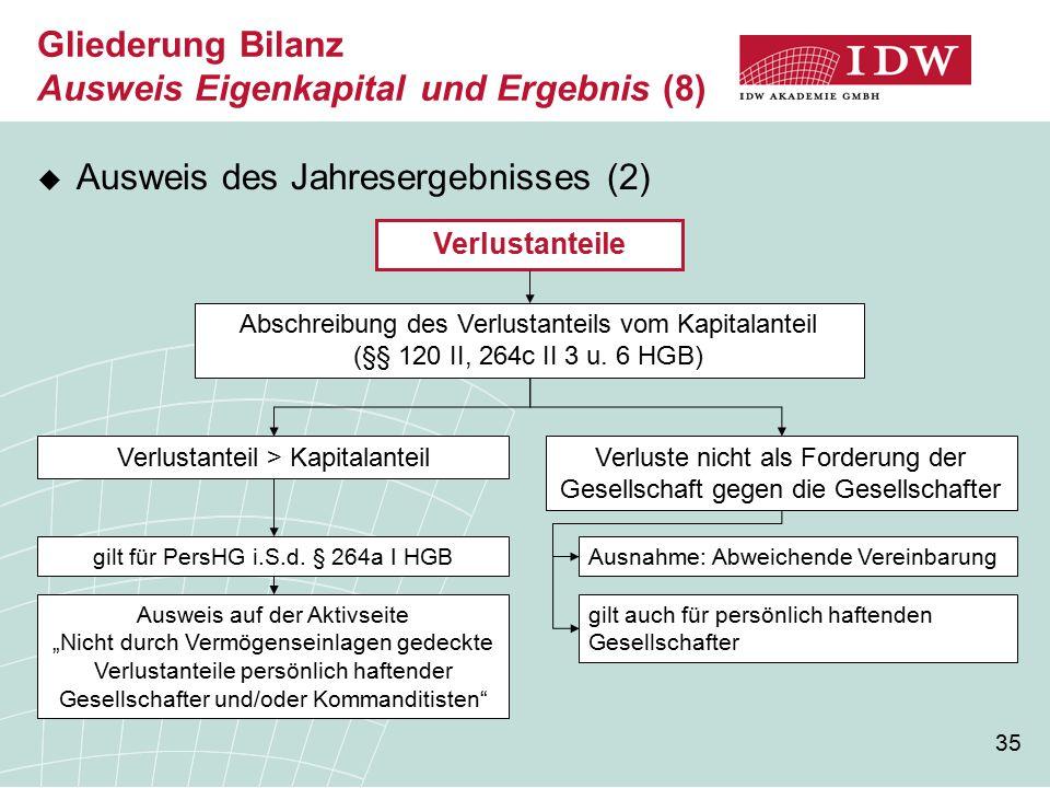 Gliederung Bilanz Ausweis Eigenkapital und Ergebnis (8)