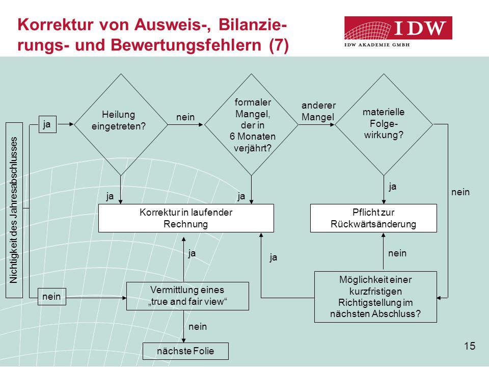Korrektur von Ausweis-, Bilanzie- rungs- und Bewertungsfehlern (7)