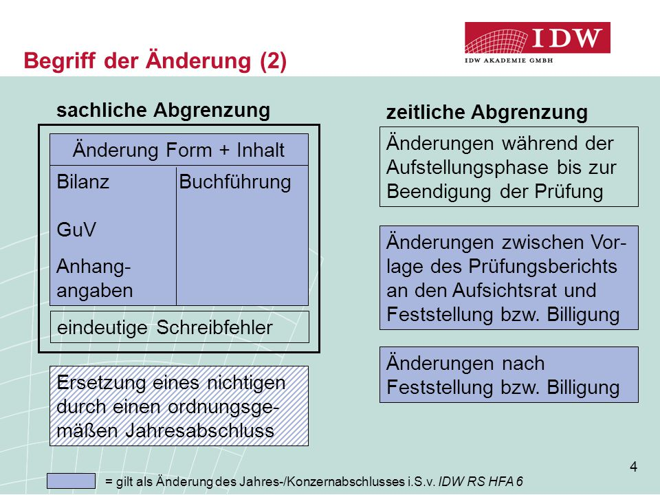 Begriff der Änderung (2)