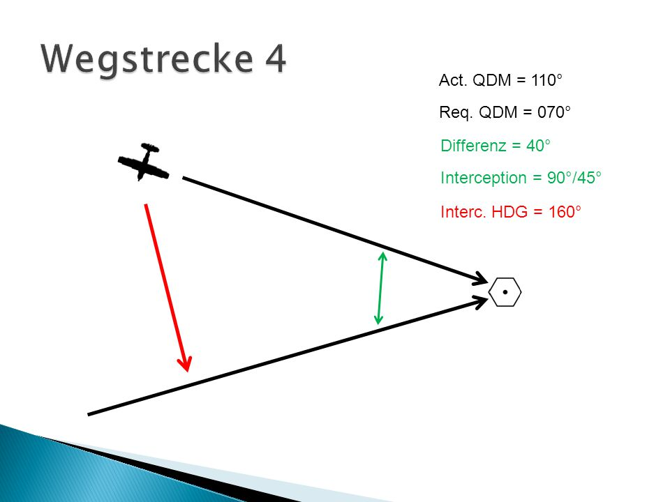 Wegstrecke 4 Act. QDM = 110° Req. QDM = 070° Differenz = 40°