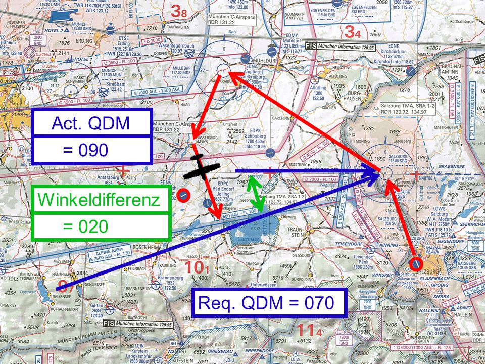 Act. QDM = 090 Winkeldifferenz = 020 Req. QDM = 070