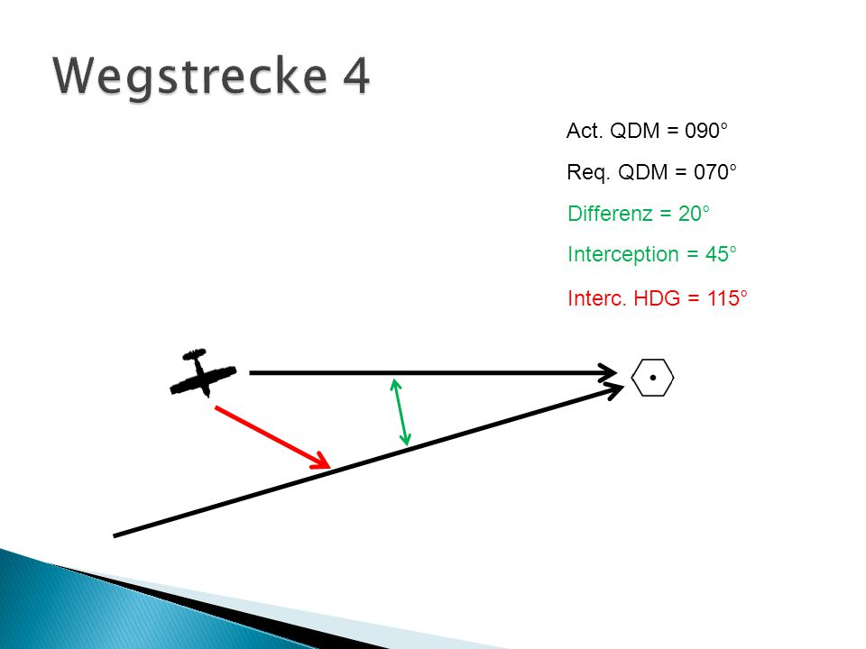 Wegstrecke 4 Act. QDM = 090° Req. QDM = 070° Differenz = 20°