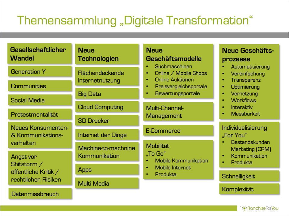 "Themensammlung ""Digitale Transformation"