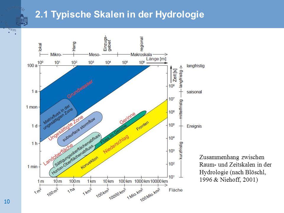 2.1 Typische Skalen in der Hydrologie