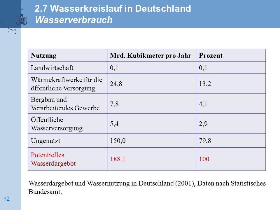 2.7 Wasserkreislauf in Deutschland Wasserverbrauch