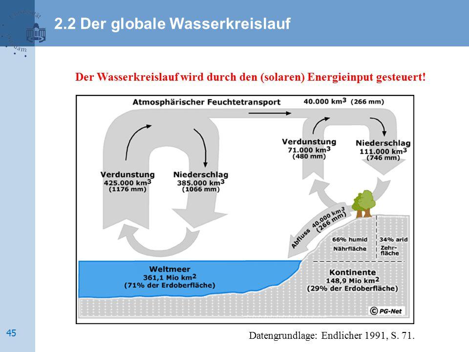 2.2 Der globale Wasserkreislauf