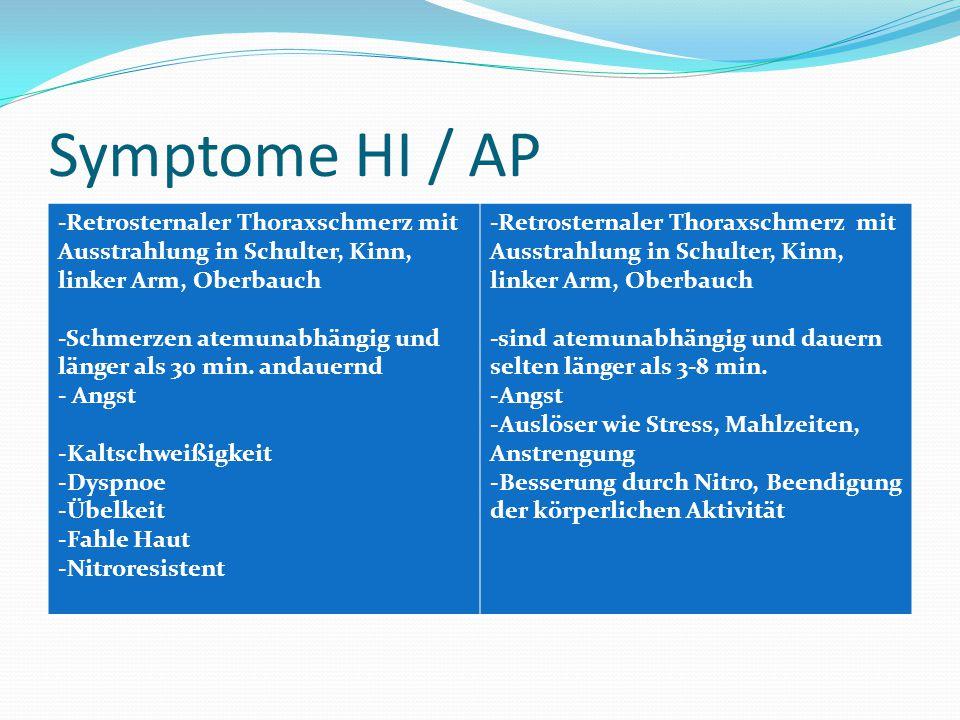 Symptome HI / AP -Retrosternaler Thoraxschmerz mit Ausstrahlung in Schulter, Kinn, linker Arm, Oberbauch.
