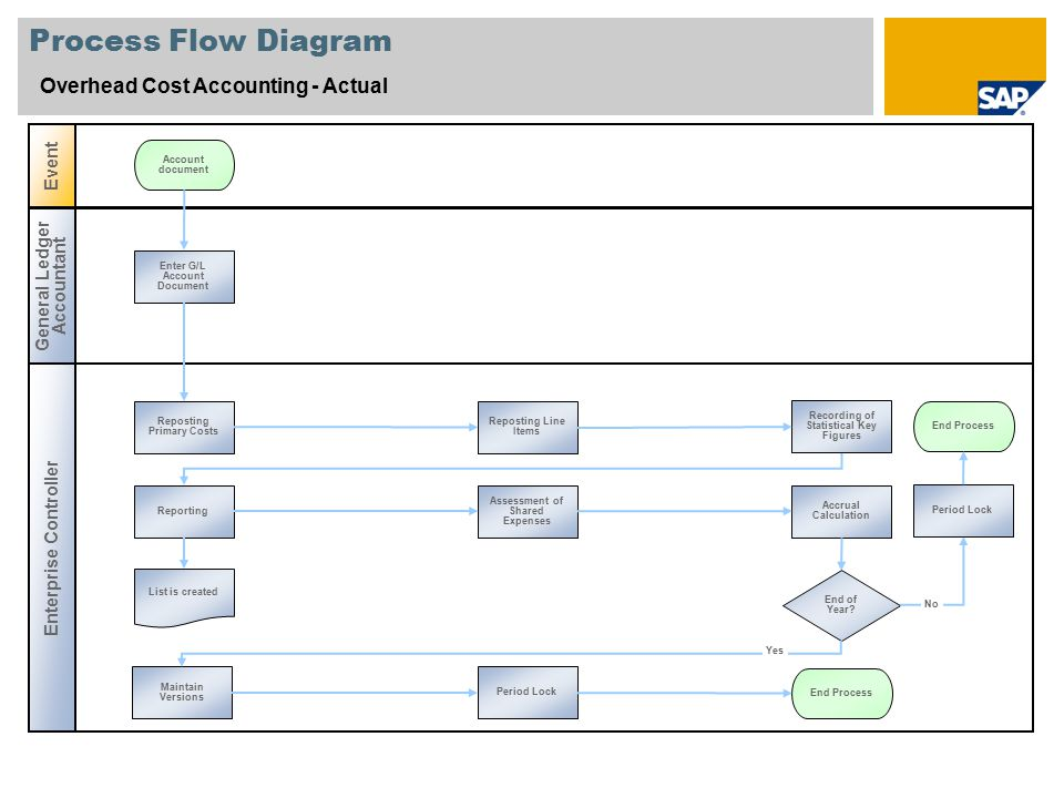 Process Flow Diagram Overhead Cost Accounting - Actual Event