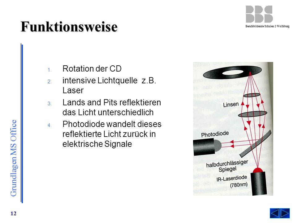 Funktionsweise Rotation der CD intensive Lichtquelle z.B. Laser
