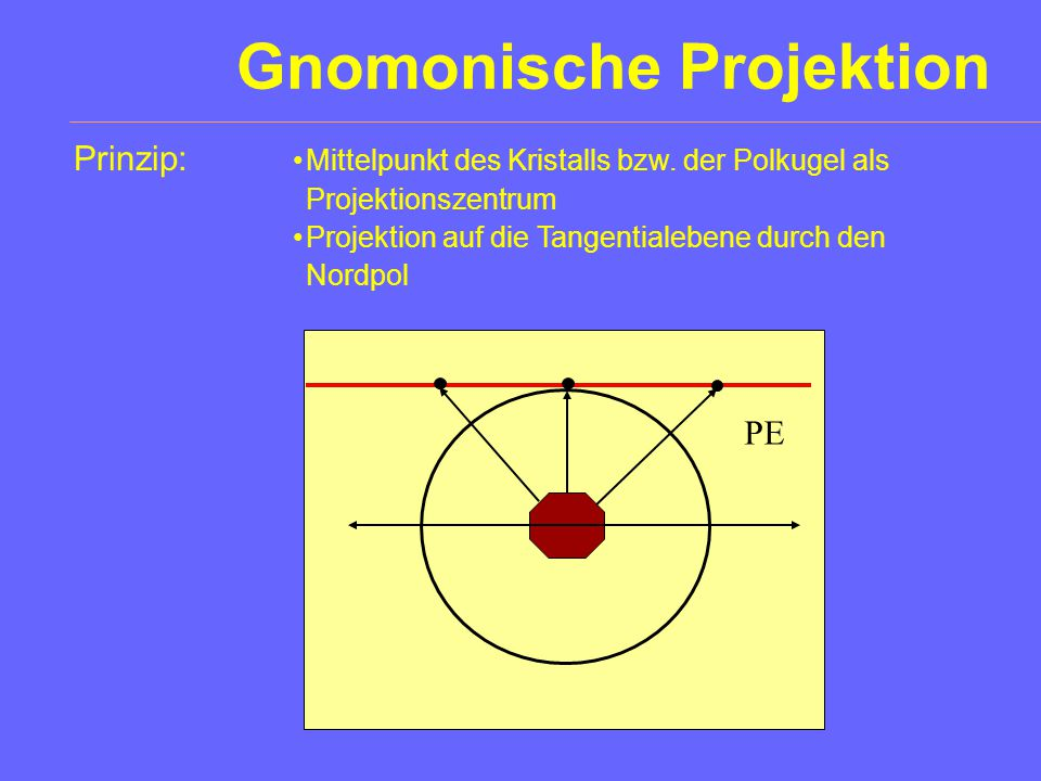 Gnomonische Projektion
