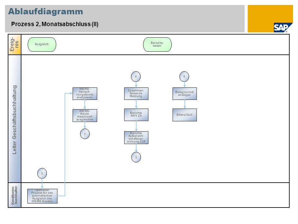 Ablaufdiagramm Prozess 2, Monatsabschluss (II) Ereig-nis