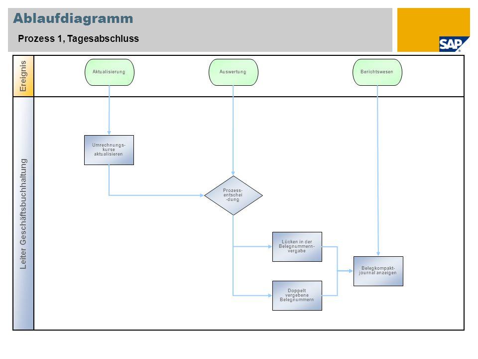 Ablaufdiagramm Prozess 1, Tagesabschluss Ereignis