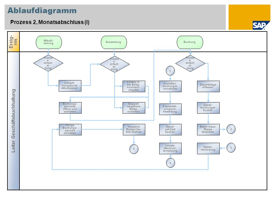 Ablaufdiagramm Prozess 2, Monatsabschluss (I) Ereig-nis