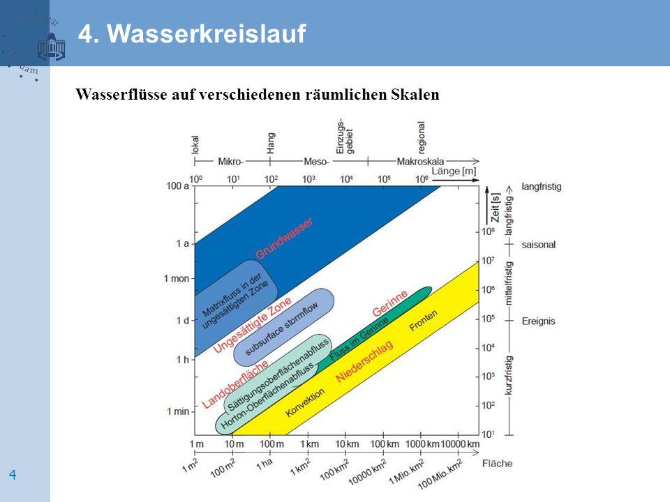 4. Wasserkreislauf Wasserflüsse auf verschiedenen räumlichen Skalen