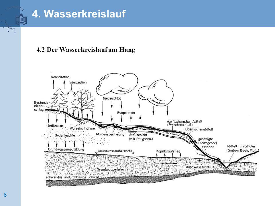 4. Wasserkreislauf 4.2 Der Wasserkreislauf am Hang