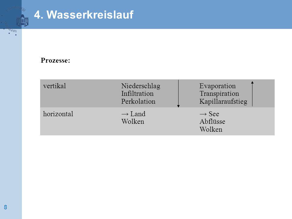 4. Wasserkreislauf Prozesse: vertikal Niederschlag Infiltration