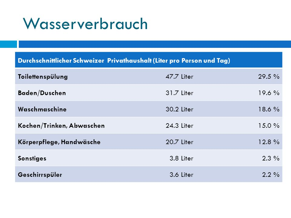 Wasserverbrauch Durchschnittlicher Schweizer Privathaushalt (Liter pro Person und Tag) Toilettenspülung.
