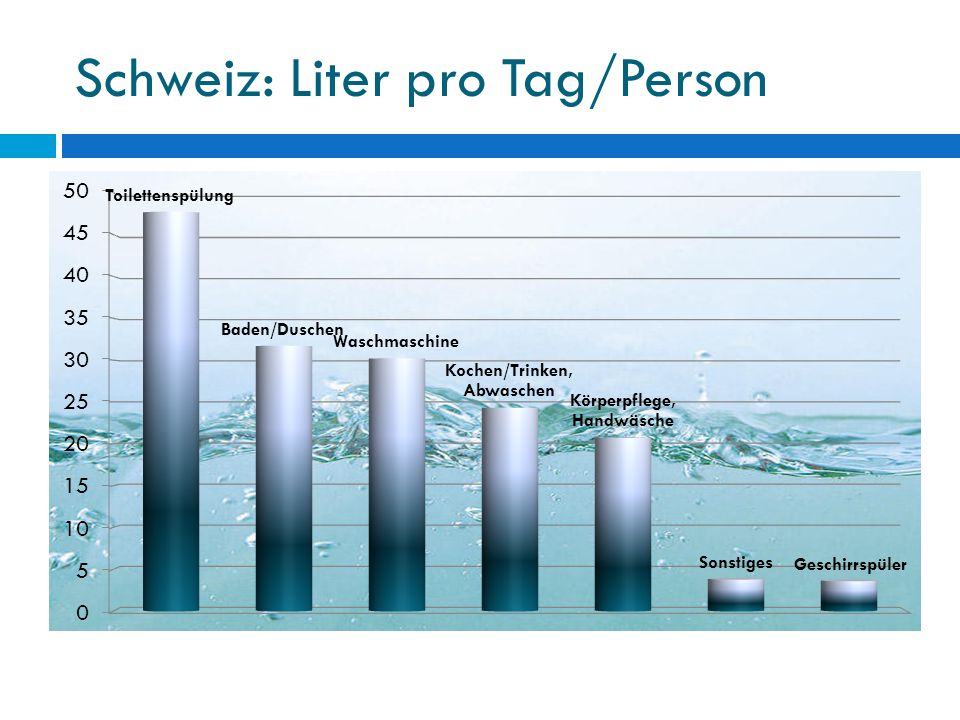 Schweiz: Liter pro Tag/Person
