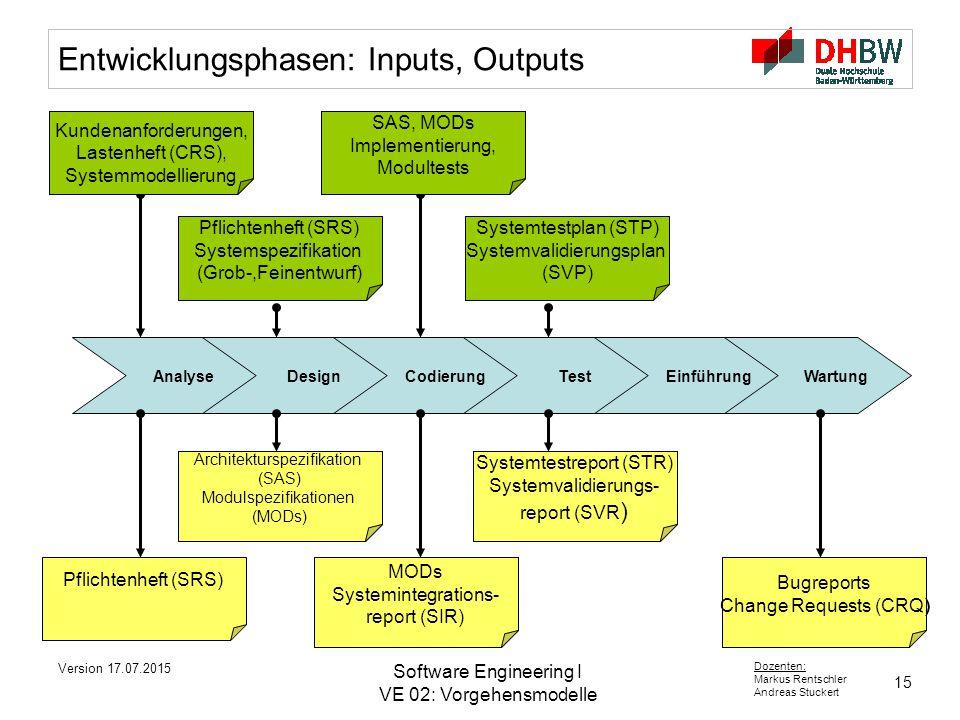 Entwicklungsphasen: Inputs, Outputs