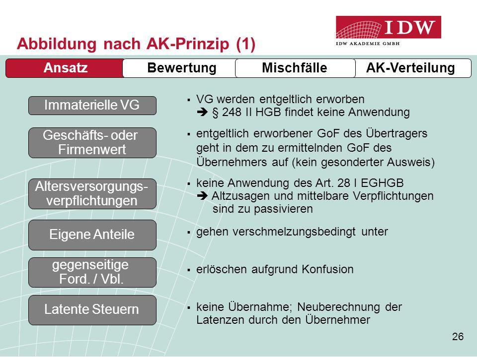 Abbildung nach AK-Prinzip (1)