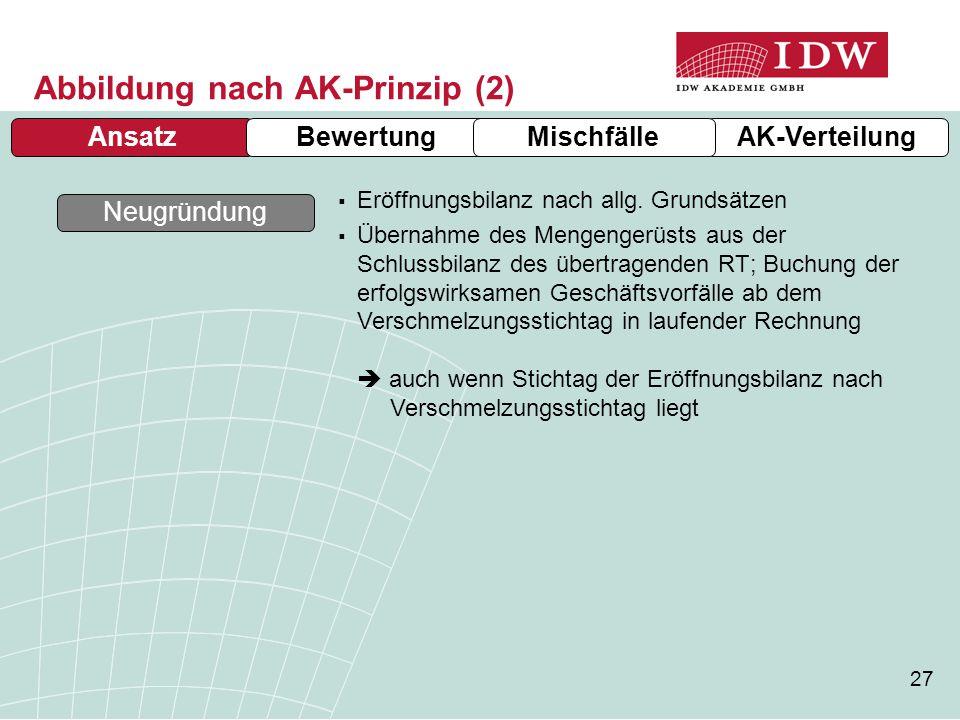 Abbildung nach AK-Prinzip (2)